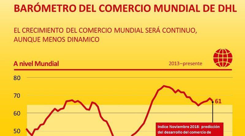 El impulso del comercio mundial es más débil, pero sigue creciendo, según el Barómetro del Comercio Mundial de DHL
