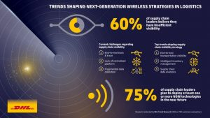 DHL presenta el informe  'Next-Generation Wireless in Logistics'